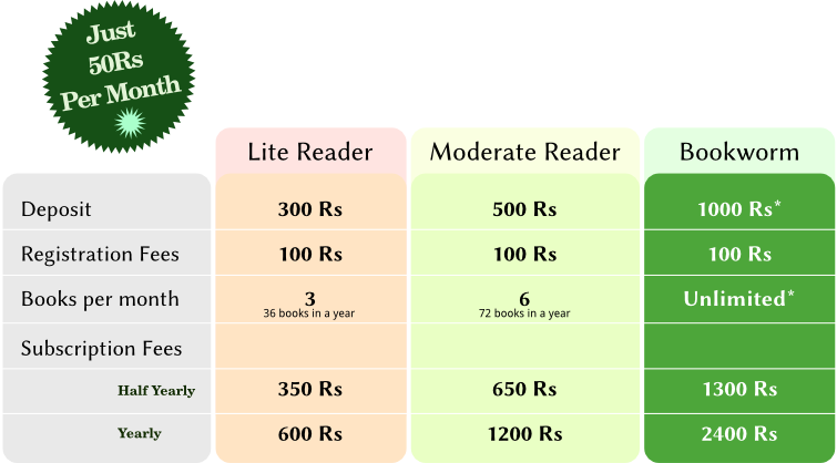 Anjali Library Membership Schemes